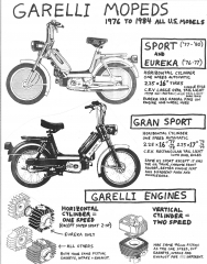 Garelli Eureka and Sport (made by Garelli, Italy)