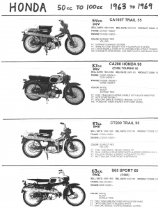 Honda 1963-69 CA105T, CA200, CT200 Trail 90, S65
