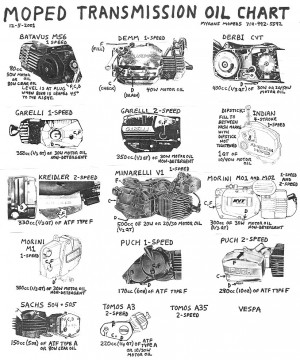 Moped Trans Oil Chart