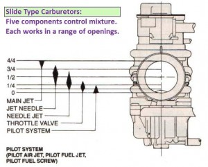 Slide Carburetors Diagram 300x241 service myrons mopeds 1973 Jawa 250 California at readyjetset.co