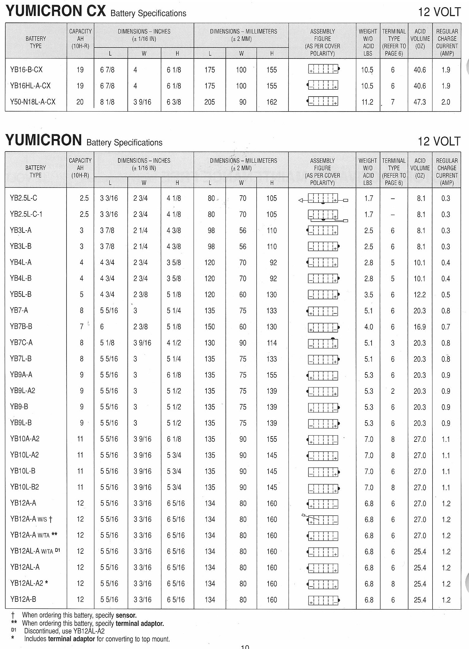 Batteries Myrons Mopeds Complete Electrical Wiring Diagram Of 1970 1973 Honda Cl100 12v Battery Chart Yumicron P1