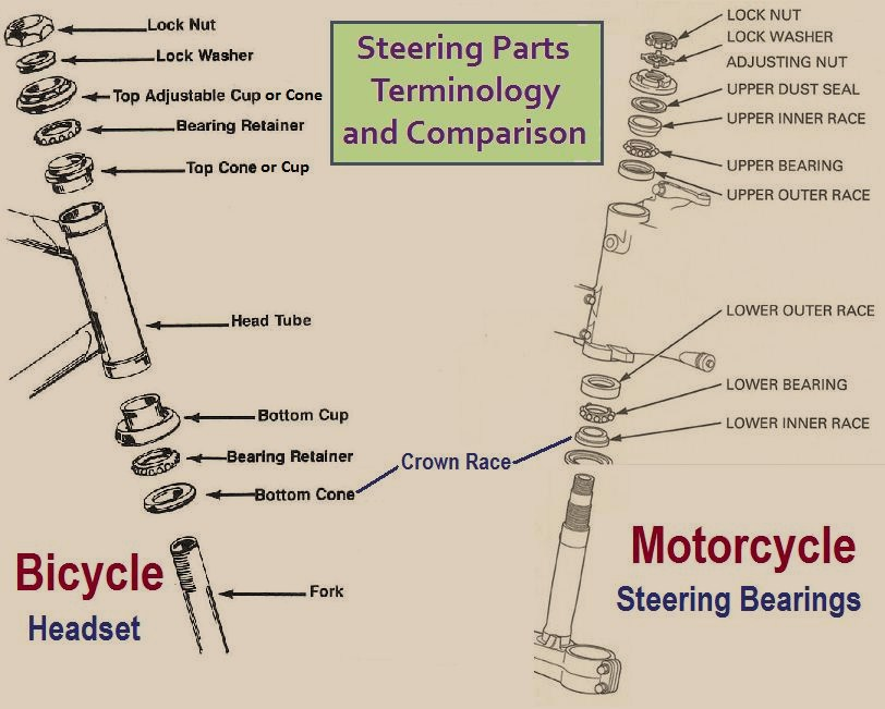 Steering « Myrons Mopeds on