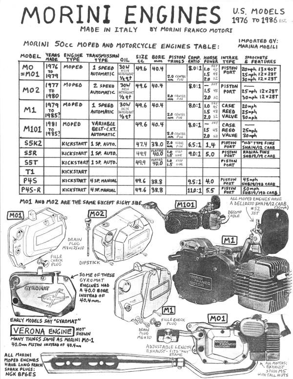 Morini Engines