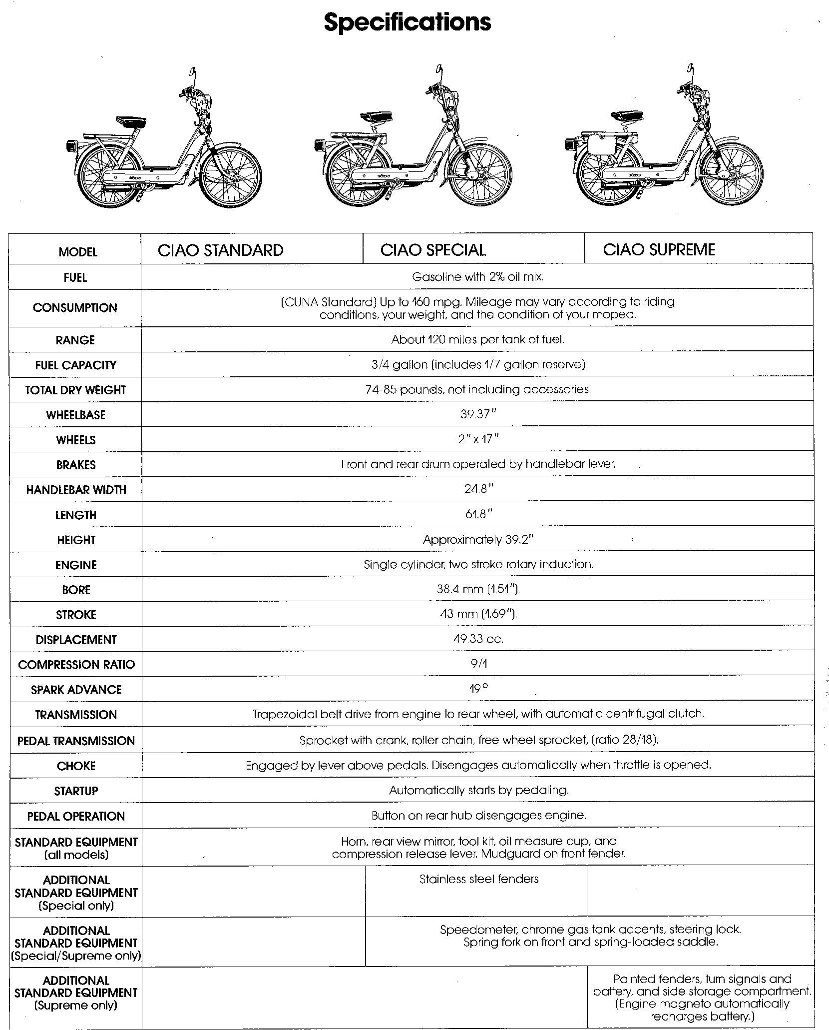 vespa mopeds smallframe yogyakarta vespa light switch wiring diagrams vespa ciao wiring diagram #36