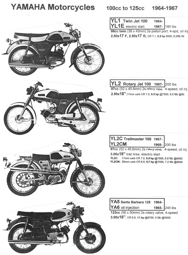1975 yamaha 125 ignition diagram