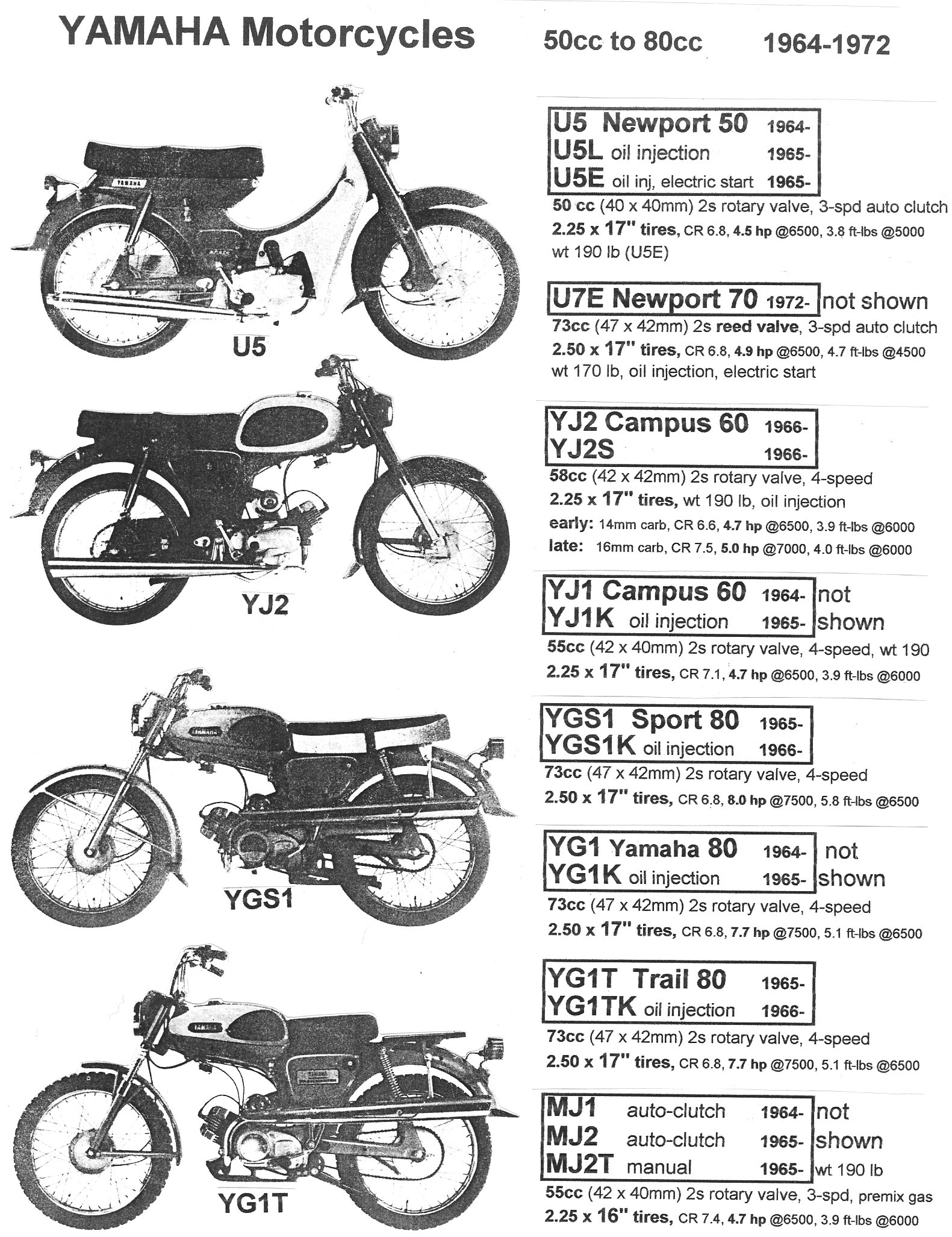 Yamaha Parts « Myrons Mopeds on