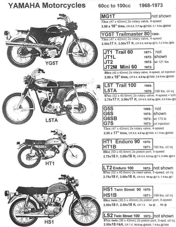 Yamaha 1968-73