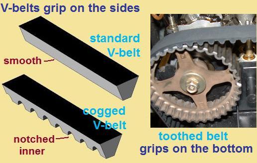 METRIC STANDARD 13A1065 Replacement Belt